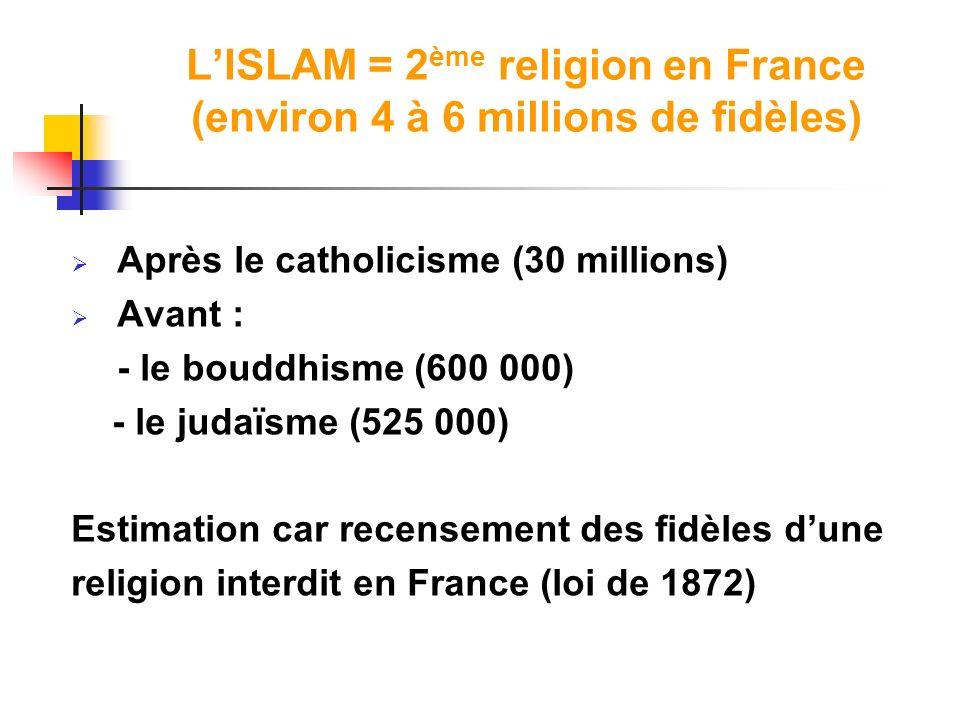 LISLAM = 2 ème religion en France (environ 4 à 6 millions de fidèles) Après le catholicisme (30 millions) Avant : - le bouddhisme (600 000) - le judaï