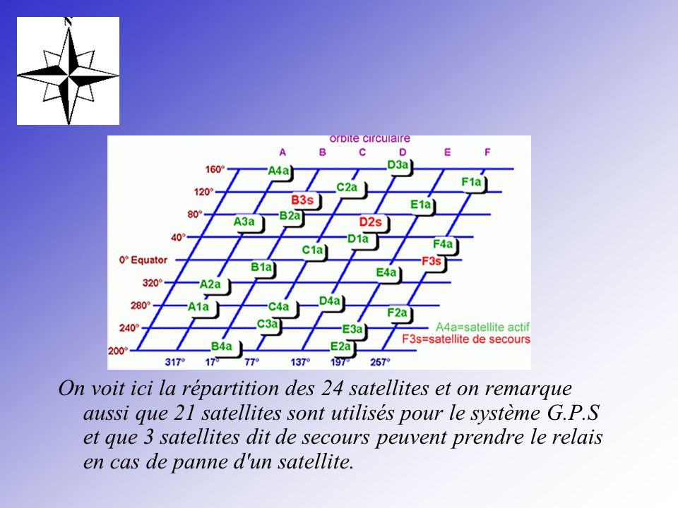 On voit ici la répartition des 24 satellites et on remarque aussi que 21 satellites sont utilisés pour le système G.P.S et que 3 satellites dit de sec