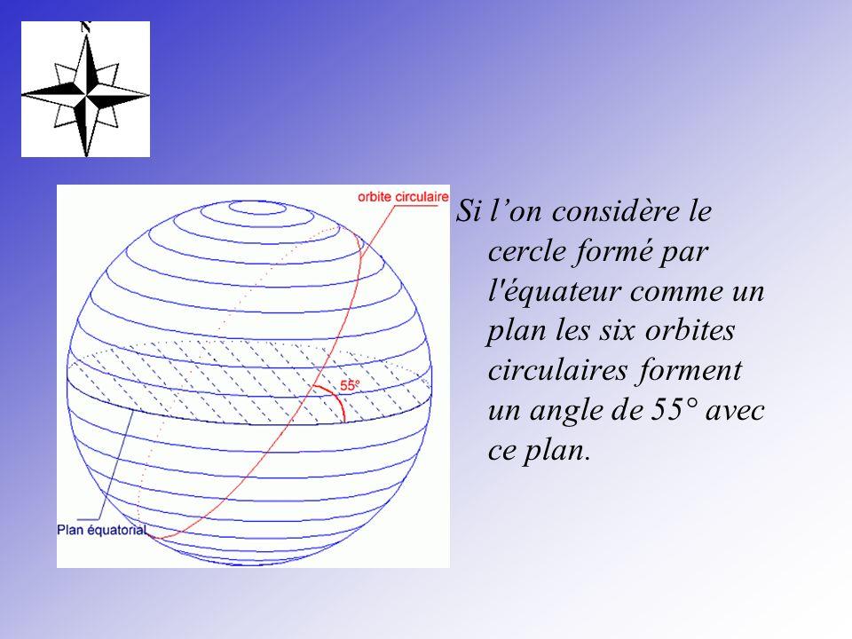 Si lon considère le cercle formé par l'équateur comme un plan les six orbites circulaires forment un angle de 55° avec ce plan.