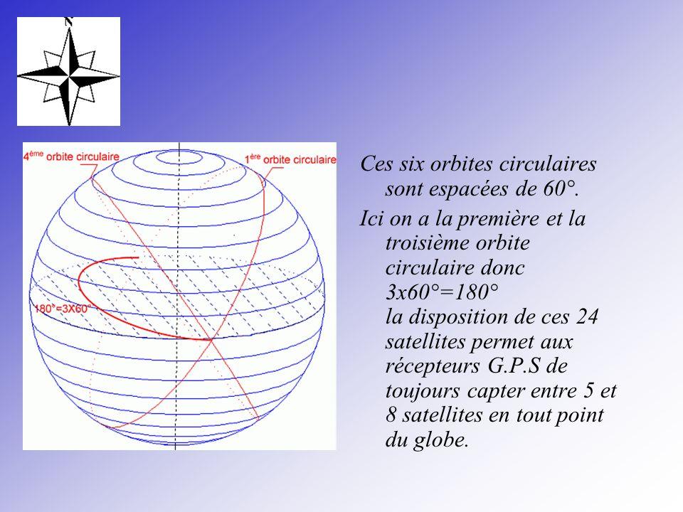 Ces six orbites circulaires sont espacées de 60°. Ici on a la première et la troisième orbite circulaire donc 3x60°=180° la disposition de ces 24 sate