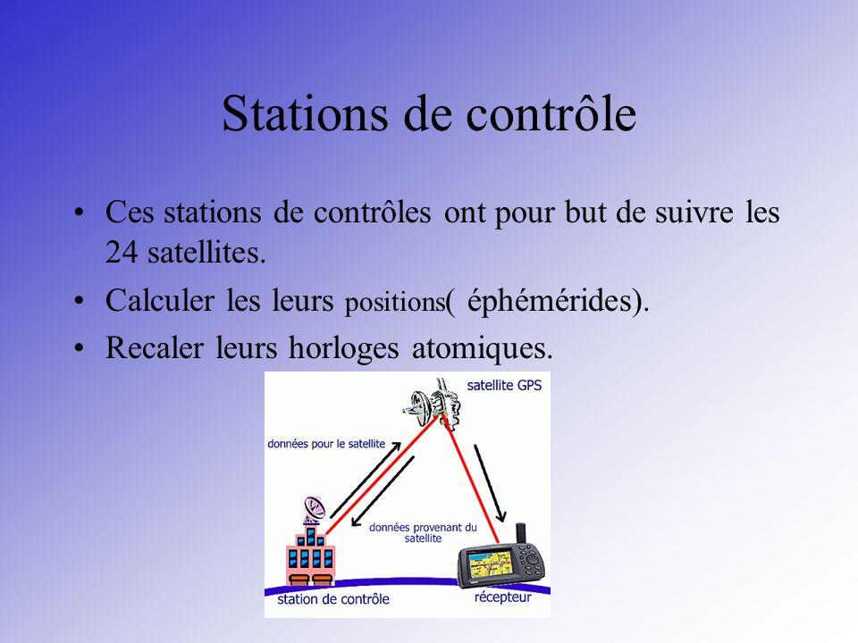 Stations de contrôle Ces stations de contrôles ont pour but de suivre les 24 satellites. Calculer les leurs positions ( éphémérides). Recaler leurs ho