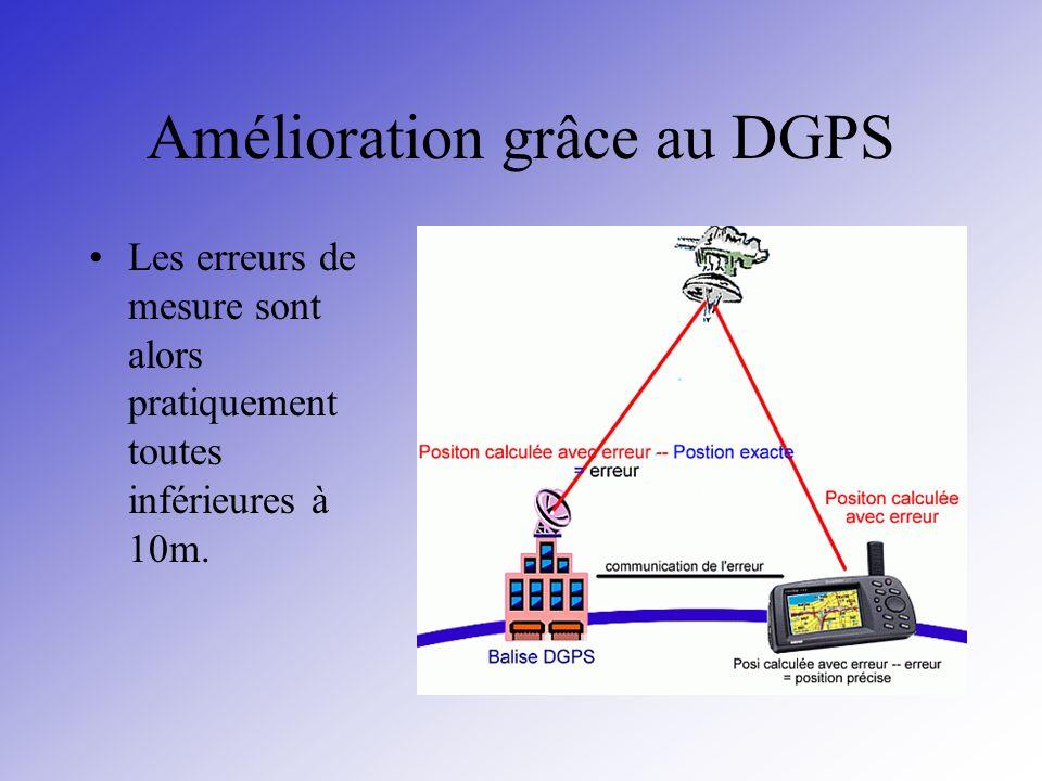 Amélioration grâce au DGPS Les erreurs de mesure sont alors pratiquement toutes inférieures à 10m.