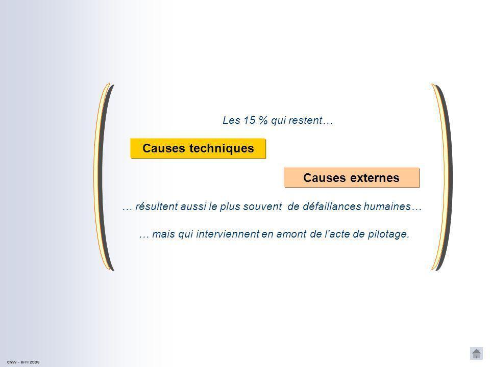 CNVV CNVV – avril 2006 Lorsqu il y a incident ou accident… … il y a dans 85% des cas défaillance de l équipage.