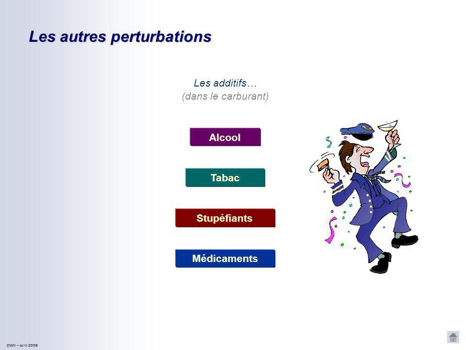 Les autres perturbations CNVV CNVV – avril 2006 Lhypoglycémie… lhypoxie… … la déshydratation (manque de carburant) (manque de comburant)