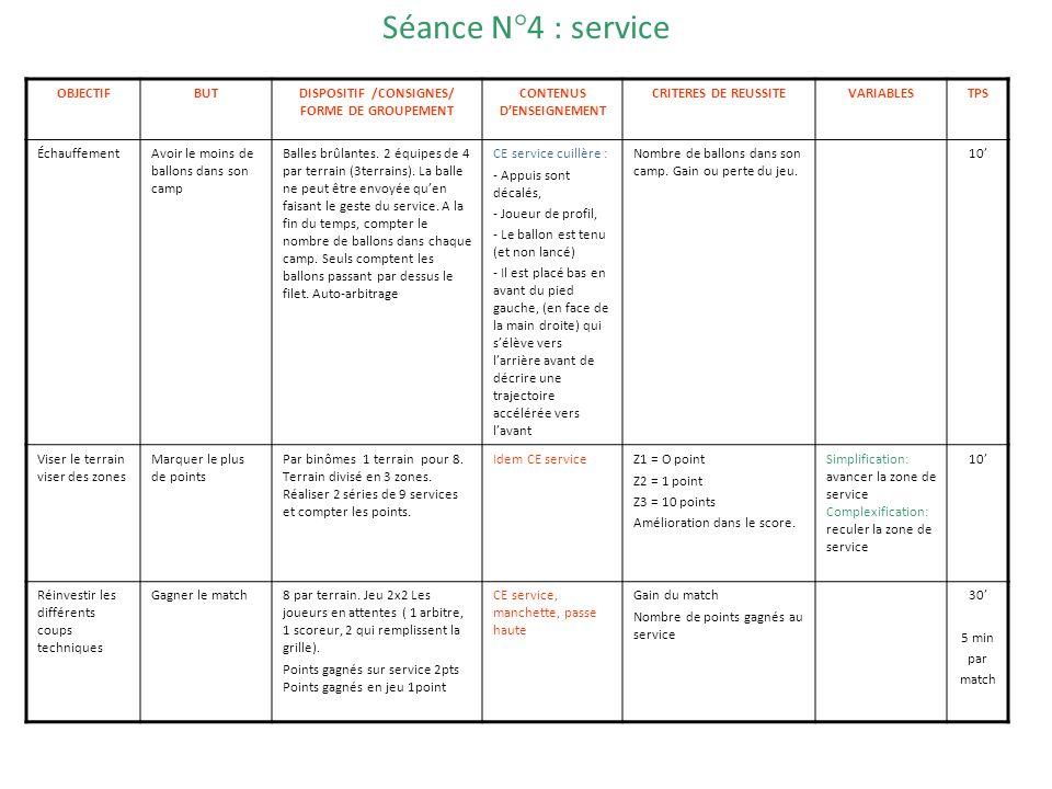 Séance N°4 : service OBJECTIFBUTDISPOSITIF /CONSIGNES/ FORME DE GROUPEMENT CONTENUS DENSEIGNEMENT CRITERES DE REUSSITEVARIABLESTPS ÉchauffementAvoir l