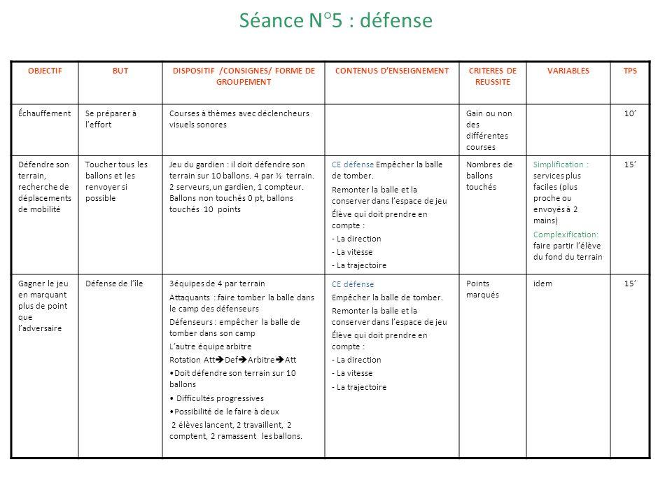 Séance N°5 : défense OBJECTIFBUTDISPOSITIF /CONSIGNES/ FORME DE GROUPEMENT CONTENUS DENSEIGNEMENTCRITERES DE REUSSITE VARIABLESTPS ÉchauffementSe prép