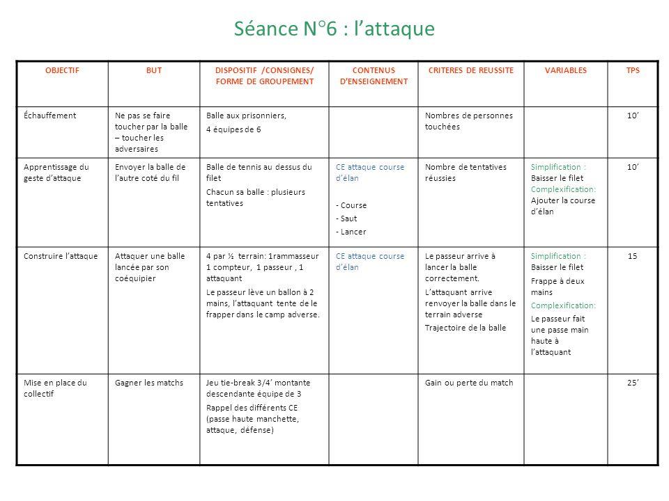 Séance N°6 : lattaque OBJECTIFBUTDISPOSITIF /CONSIGNES/ FORME DE GROUPEMENT CONTENUS DENSEIGNEMENT CRITERES DE REUSSITEVARIABLESTPS ÉchauffementNe pas