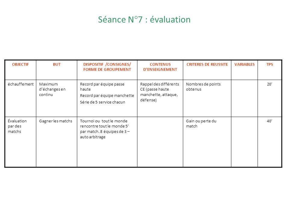 Séance N°7 : évaluation OBJECTIFBUTDISPOSITIF /CONSIGNES/ FORME DE GROUPEMENT CONTENUS DENSEIGNEMENT CRITERES DE REUSSITEVARIABLESTPS échauffementMaxi