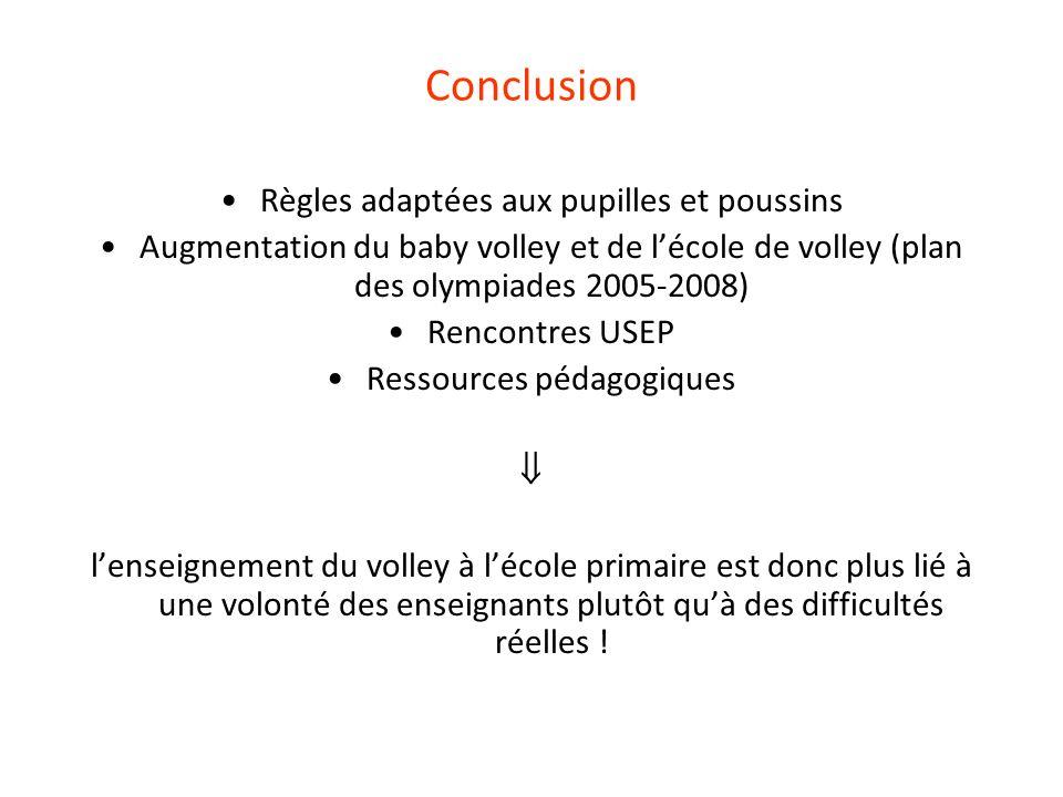 Conclusion Règles adaptées aux pupilles et poussins Augmentation du baby volley et de lécole de volley (plan des olympiades 2005-2008) Rencontres USEP