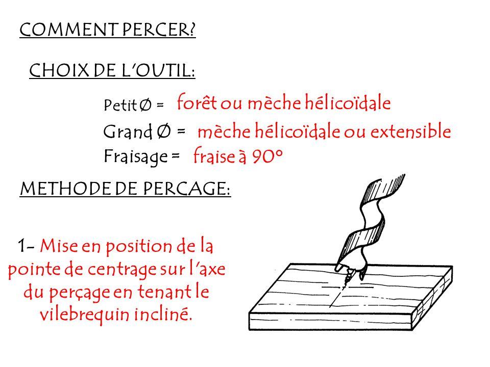 COMMENT PERCER? CHOIX DE L'OUTIL: Petit Ø = forêt ou mèche hélicoïdale Grand Ø =mèche hélicoïdale ou extensible Fraisage =fraise à 90° METHODE DE PERC
