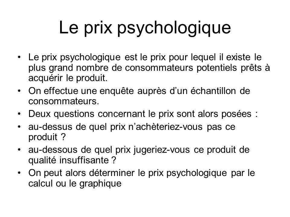 Le prix psychologique Le prix psychologique est le prix pour lequel il existe le plus grand nombre de consommateurs potentiels prêts à acquérir le produit.