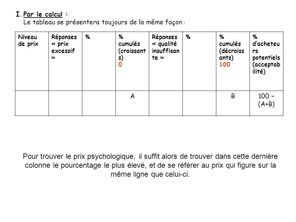 I.Par le graphique : Il faut ici utiliser un axe secondaire inversé (de 100% à 0%) pour les résultats cumulés de la deuxième question.