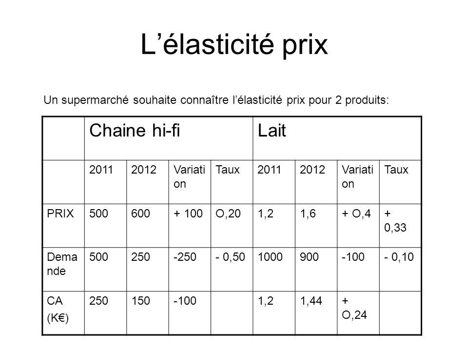 Lélasticité prix Un supermarché souhaite connaître lélasticité prix pour 2 produits: Chaine hi-fiLait 20112012Variati on Taux20112012Variati on Taux PRIX500600+ 100O,201,21,6+ O,4+ 0,33 Dema nde 500250-250- 0,501000900-100- 0,10 CA (K) 250150-1001,21,44+ O,24