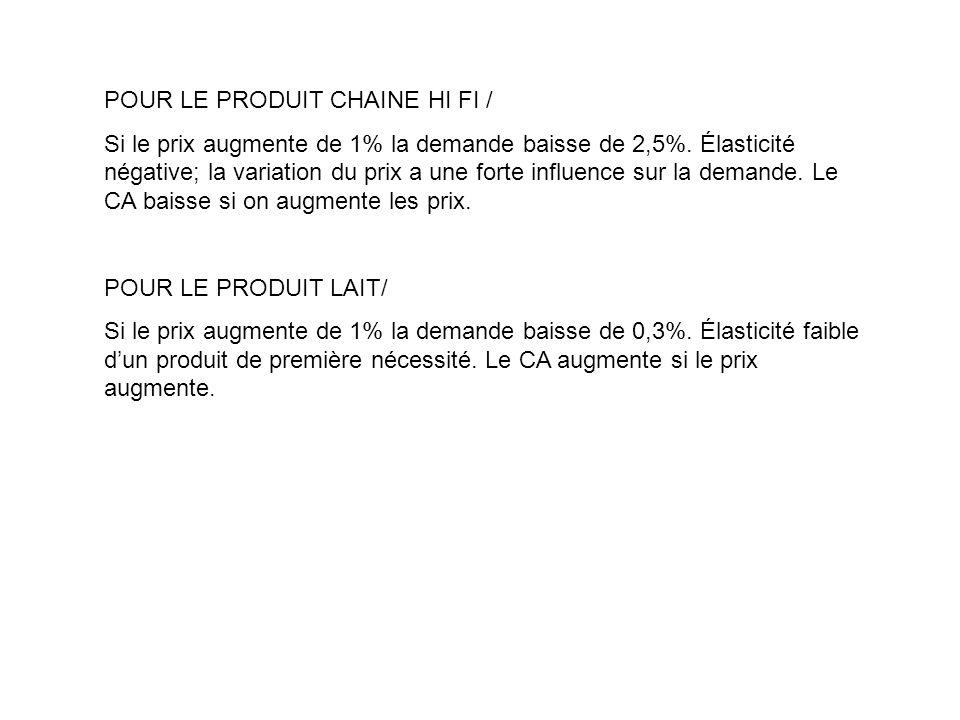 POUR LE PRODUIT CHAINE HI FI / Si le prix augmente de 1% la demande baisse de 2,5%.