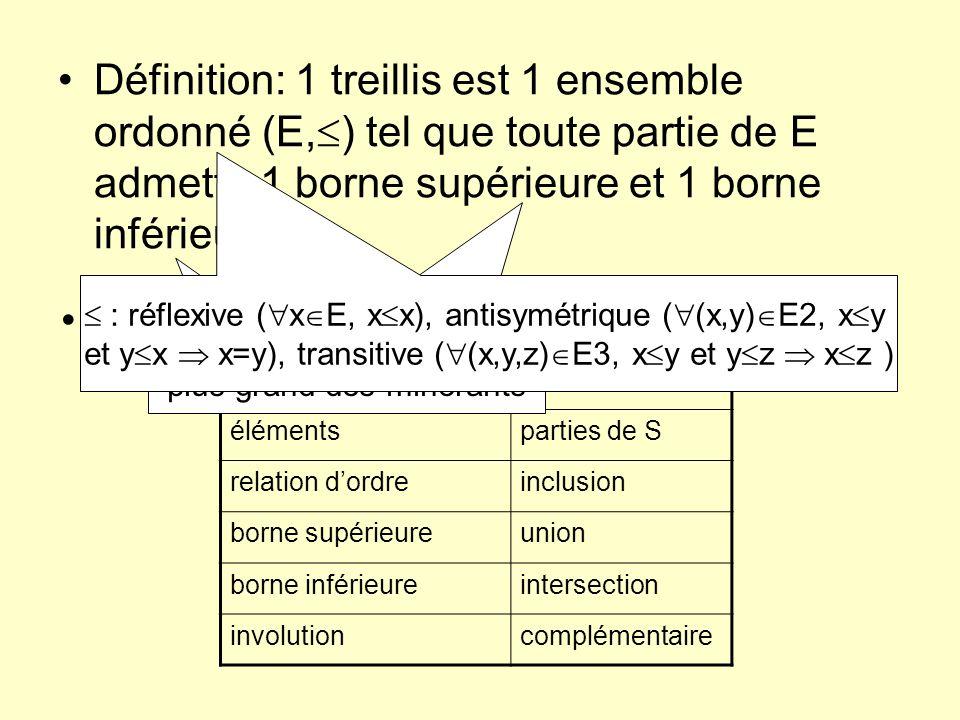 Définition: 1 treillis est 1 ensemble ordonné (E, ) tel que toute partie de E admette 1 borne supérieure et 1 borne inférieure Exemple de treillis: en