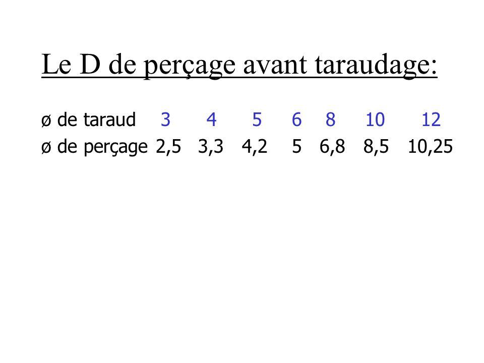 Le D de perçage avant taraudage: ø de taraud 3 4 5 6 8 10 12 ø de perçage 2,5 3,3 4,2 5 6,8 8,5 10,25