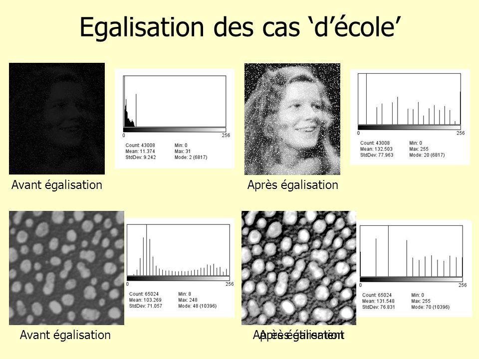 Après étirement Egalisation des cas décole Avant égalisation Après égalisation
