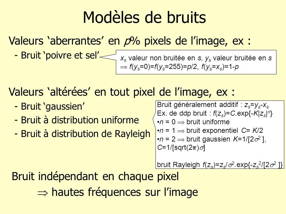 Modèles de bruits Valeurs aberrantes en p% pixels de limage, ex : - Bruit poivre et sel Valeurs altérées en tout pixel de limage, ex : - Bruit gaussie