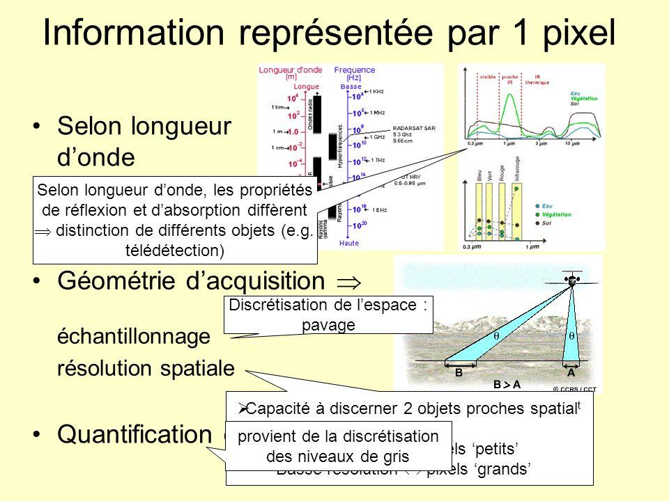 Information représentée par 1 pixel Selon longueur donde Géométrie dacquisition échantillonnage résolution spatiale Quantification des niveaux de gris