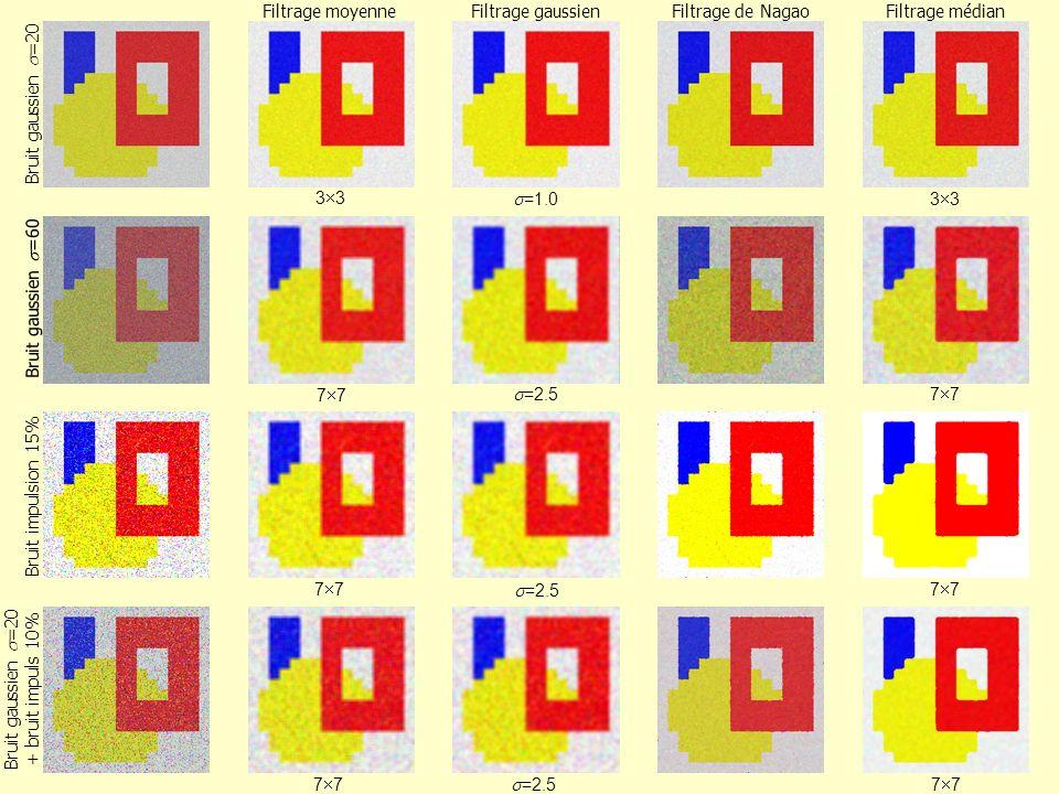 3 =1.0 3 Filtrage de NagaoFiltrage moyenneFiltrage gaussienFiltrage médian Bruit gaussien =20 3 =1.0 3 Bruit gaussien =60 Bruit impulsion 15% 7 =2.5 7