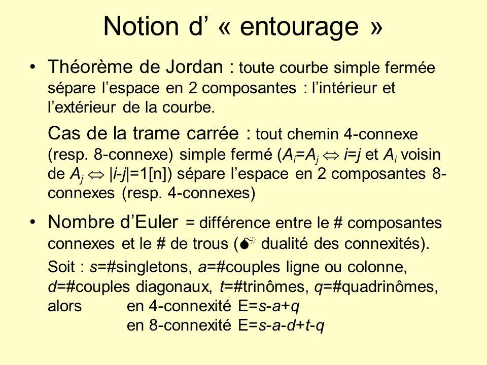 Notion d « entourage » Théorème de Jordan : toute courbe simple fermée sépare lespace en 2 composantes : lintérieur et lextérieur de la courbe. Cas de