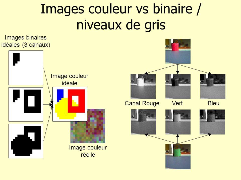 Images couleur vs binaire / niveaux de gris Image couleur réelle Images binaires idéales (3 canaux) Canal RougeVertBleu Image couleur idéale
