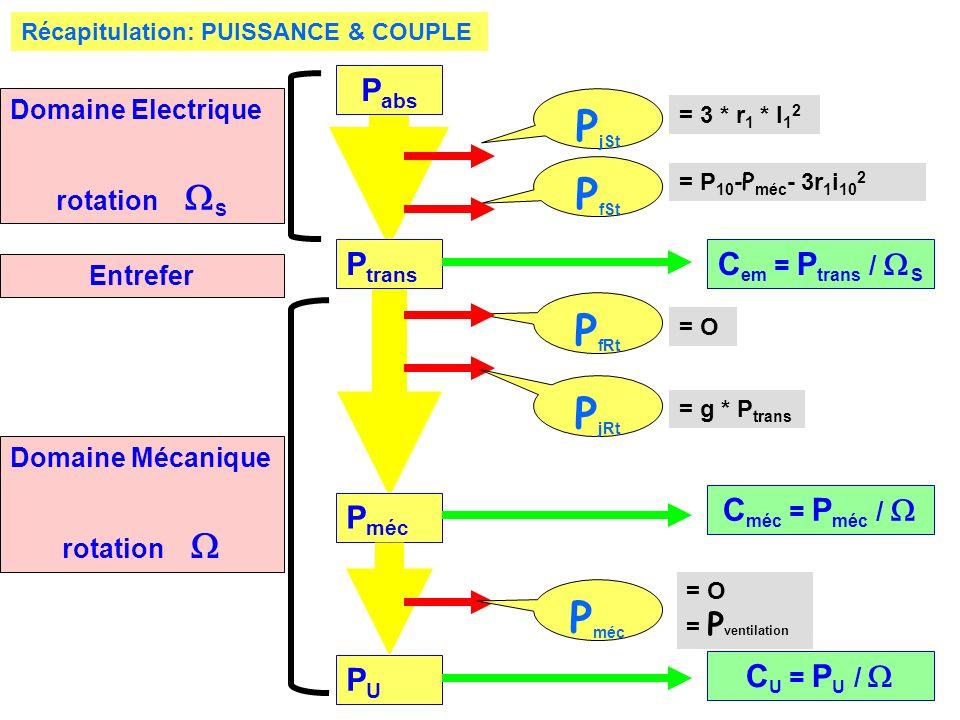 Récapitulation: PUISSANCE & COUPLE P abs P trans P méc C em = P trans / S = g * P trans = O P jSt P fSt P fRt P jRt PUPU P méc = O = P ventilation C m