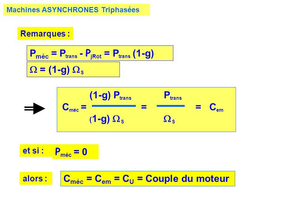 Machines ASYNCHRONES Triphasées Remarques : P méc = P trans - P jRot = P trans (1-g) = (1-g) S (1-g) P trans P trans C méc = = = C em ( 1-g) S S et si