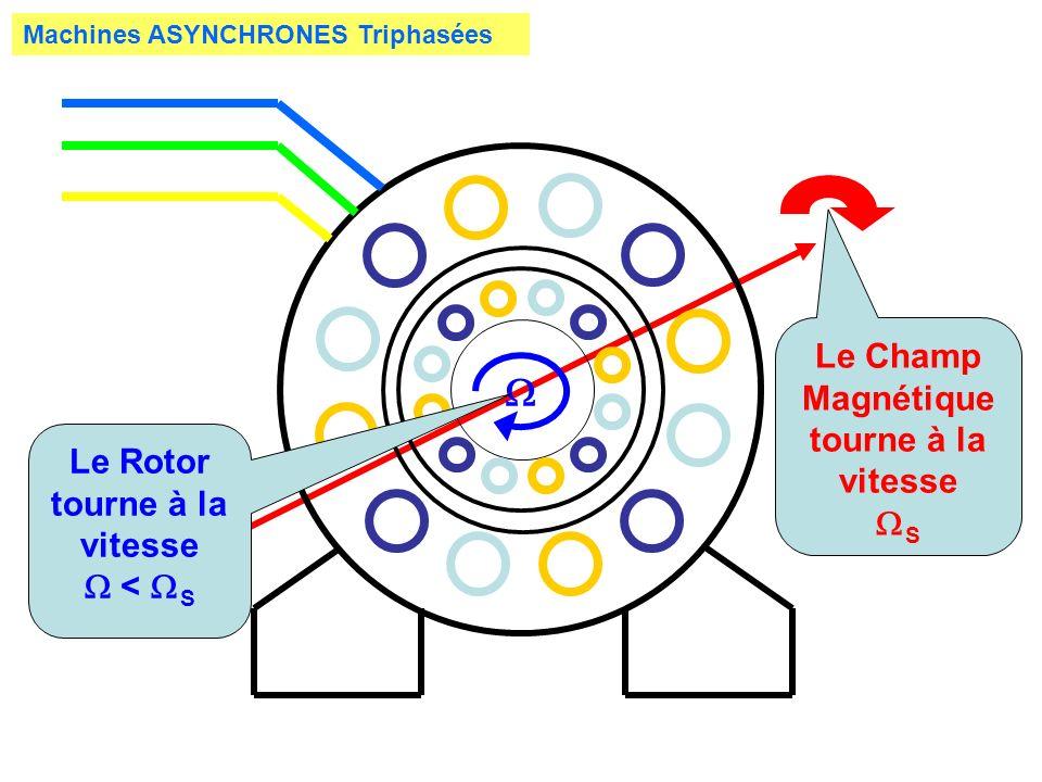 Machines ASYNCHRONES Triphasées Le Champ Magnétique tourne à la vitesse S Le Rotor tourne à la vitesse < S