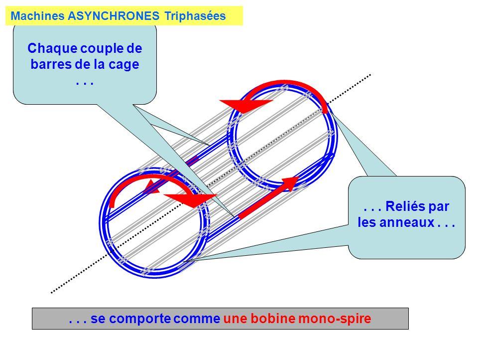 Chaque couple de barres de la cage...... Reliés par les anneaux...... se comporte comme une bobine mono-spire Machines ASYNCHRONES Triphasées