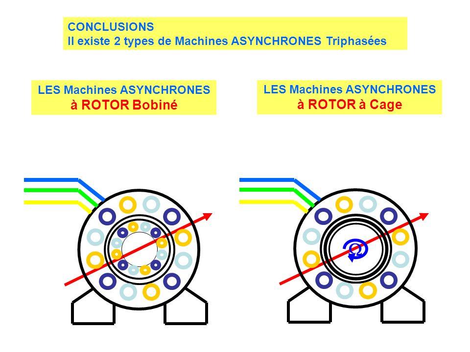 CONCLUSIONS Il existe 2 types de Machines ASYNCHRONES Triphasées LES Machines ASYNCHRONES à ROTOR Bobiné LES Machines ASYNCHRONES à ROTOR à Cage