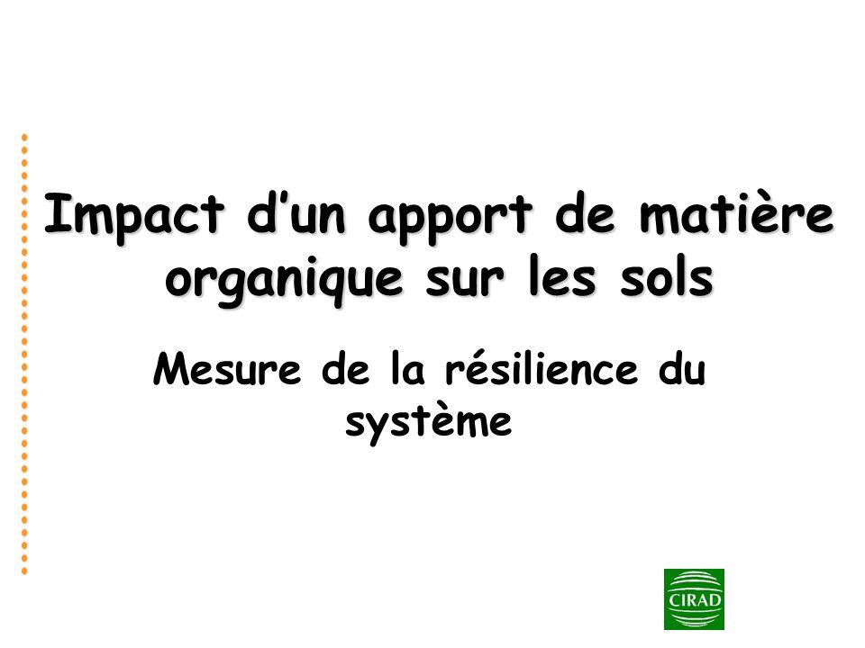 Impact dun apport de matière organique sur les sols Mesure de la résilience du système