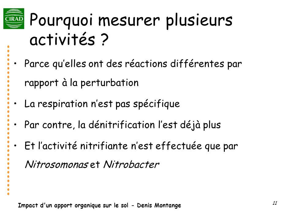 Impact d'un apport organique sur le sol - Denis Montange 11 Pourquoi mesurer plusieurs activités ? Parce quelles ont des réactions différentes par rap