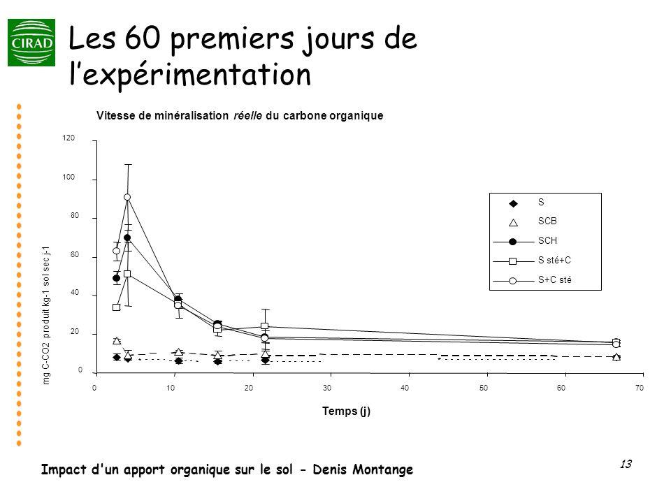 Impact d'un apport organique sur le sol - Denis Montange 13 Les 60 premiers jours de lexpérimentation