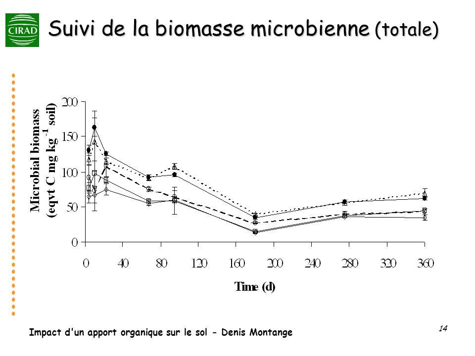 Impact d'un apport organique sur le sol - Denis Montange 14 Suivi de la biomasse microbienne (totale)
