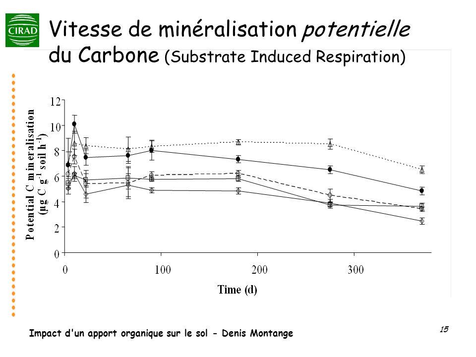 Impact d'un apport organique sur le sol - Denis Montange 15 Vitesse de minéralisation potentielle du Carbone (Substrate Induced Respiration)
