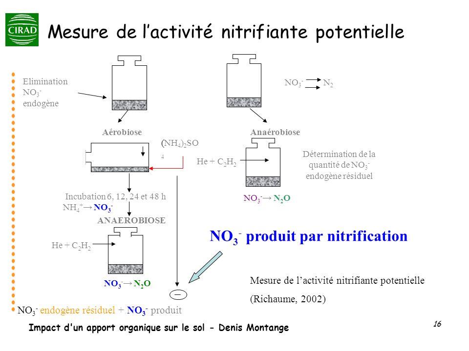 Impact d'un apport organique sur le sol - Denis Montange 16 Incubation 6, 12, 24 et 48 h NH 4 + NO 3 - Elimination NO 3 - endogène (NH 4 ) 2 SO 4 Déte