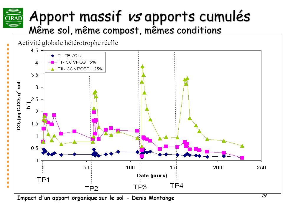 Impact d'un apport organique sur le sol - Denis Montange 19 Apport massif vs apports cumulés Même sol, même compost, mêmes conditions Activité globale