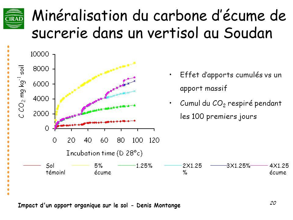 Impact d'un apport organique sur le sol - Denis Montange 20 Minéralisation du carbone décume de sucrerie dans un vertisol au Soudan Sol témoinl 5% écu
