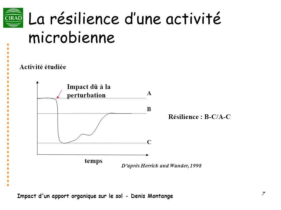Impact d'un apport organique sur le sol - Denis Montange 7 La résilience dune activité microbienne Impact dû à la perturbation Activité étudiée temps