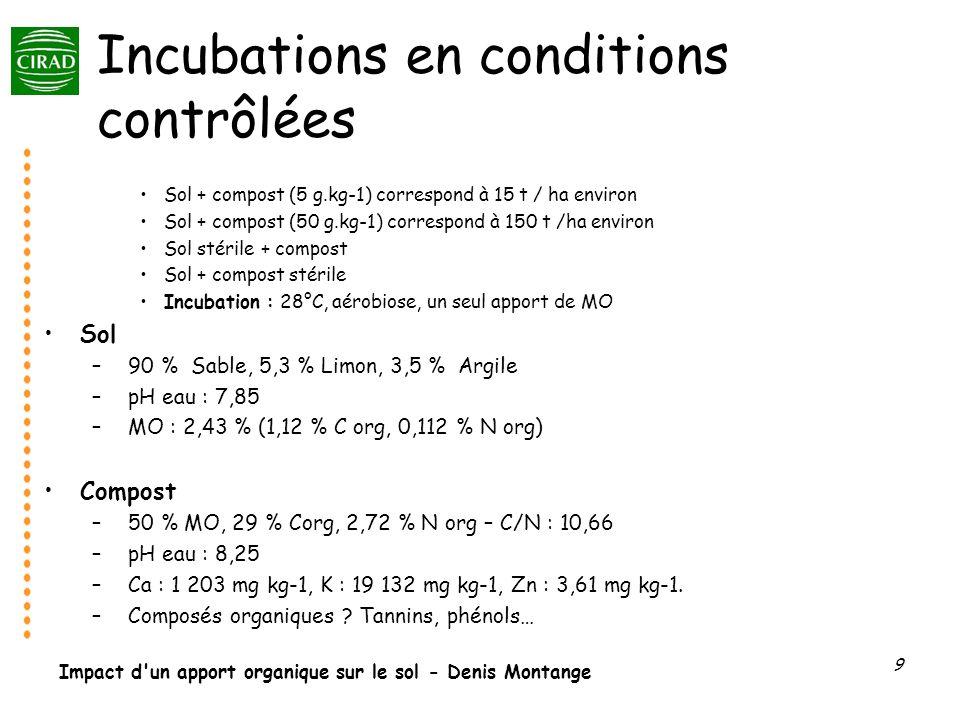 Impact d un apport organique sur le sol - Denis Montange 10 Dispositif expérimental 1s 2 s 1 2 3 6 9 mois Début incubation : 28°C, humidité à 100% CAC Analyses effectuées pour chaque date de prélèvement : C minéralisé (CPG catharomètre) N du sol Biomasse microbienne (fumigation) Activités potentielles C minéralisé (Substrate Induced Respiration) Nitrification/Dénitrification