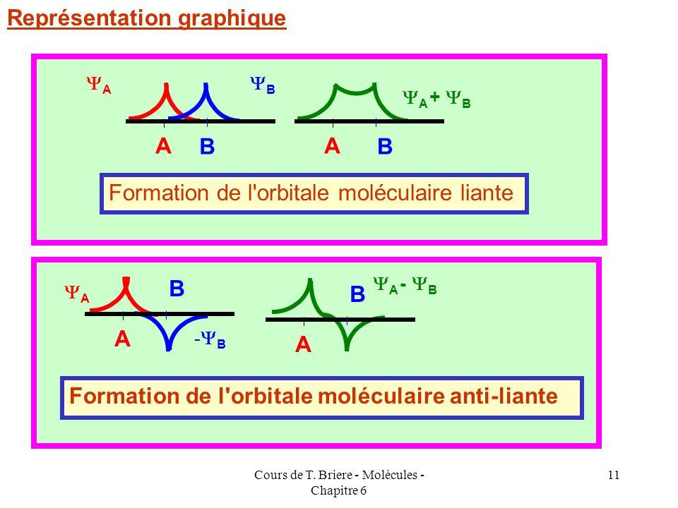 Cours de T. Briere - Molécules - Chapitre 6 10 la fonction ( A + B ) est appelée liante car elle correspond à un renforcement de la probabilité de pré