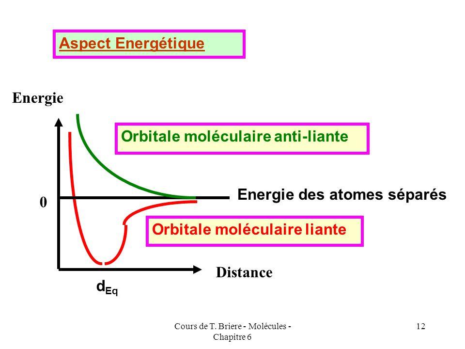 Cours de T. Briere - Molécules - Chapitre 6 11 A B A B A B A - B A + B A - B Formation de l'orbitale moléculaire liante Formation de l'orbitale molécu