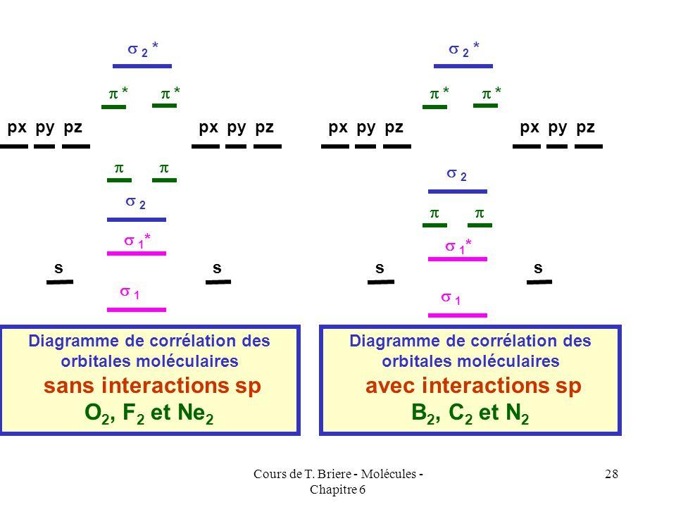 Cours de T. Briere - Molécules - Chapitre 6 27 Dans le cas ou des interactions sp existent, le diagramme énergétique des orbitales moléculaires est lé