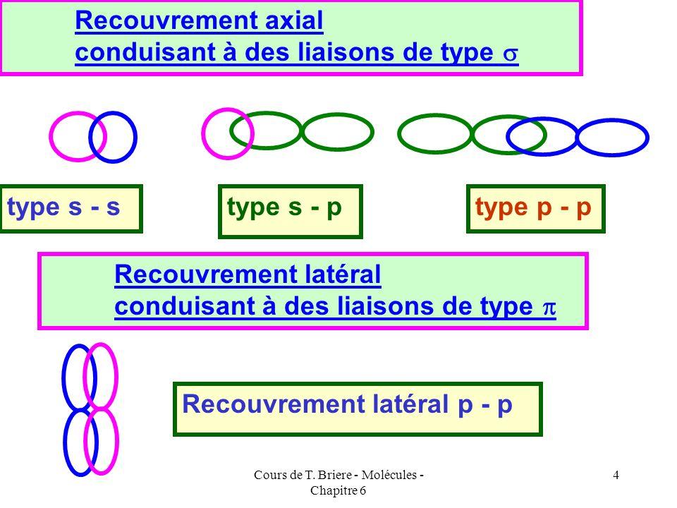 Cours de T. Briere - Molécules - Chapitre 6 3 Il existe deux types de recouvrements différents qui correspondront à deux types différents de liaisons.