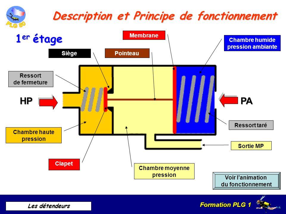 Formation PLG 1 Les détendeurs Détendeur à 2 étages Principe de fonctionnement 1 er étage HPMP 2eme étage MPBP Différentes famille