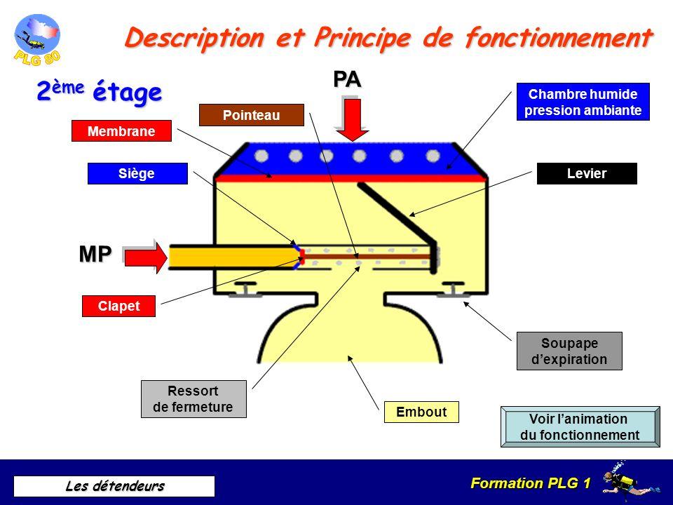 Formation PLG 1 Les détendeurs Description et Principe de fonctionnement HPPA 1 er étage Voir lanimation du fonctionnement Chambre haute pression Cham
