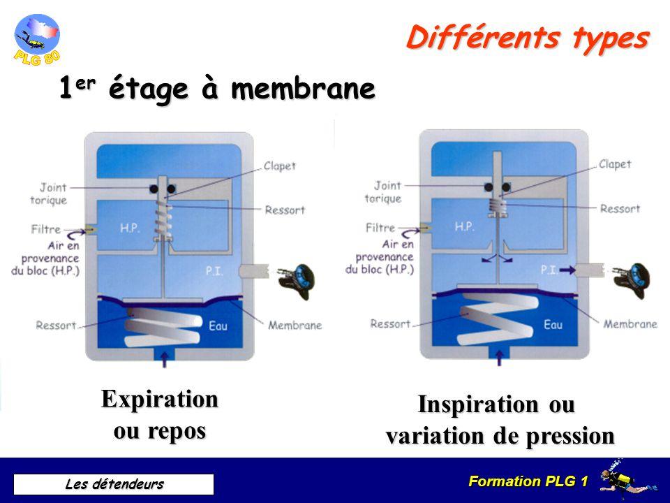 Formation PLG 1 Les détendeurs Description et Principe de fonctionnement 2 ème étage Voir lanimation du fonctionnementMP PA Chambre humide pression am