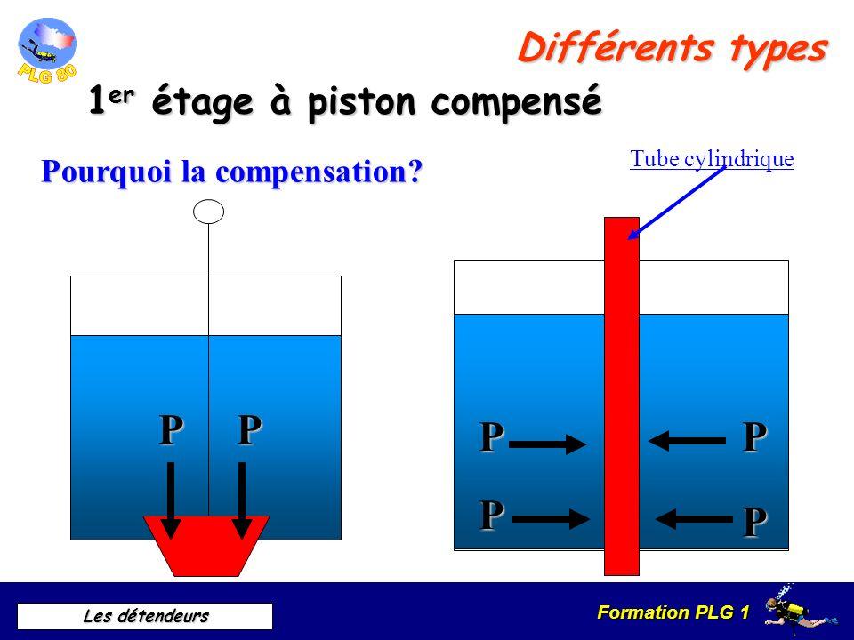 Formation PLG 1 Les détendeurs 1 er étage à piston Ouvert inspiration Fermeture expiration Différents types