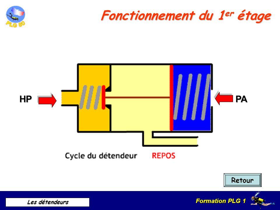 Formation PLG 1 Les détendeurs fin Cliquer pour mettre fin au diaporama